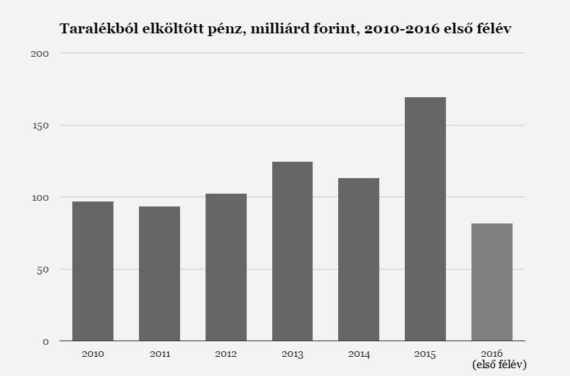Hat év alatt 783 milliárd forintot költött el a kormány ellenőrizetlenül