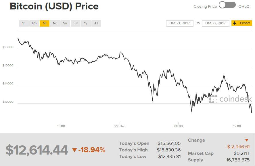 bitcoin kereskedő szembesül a halálbüntetéssel)