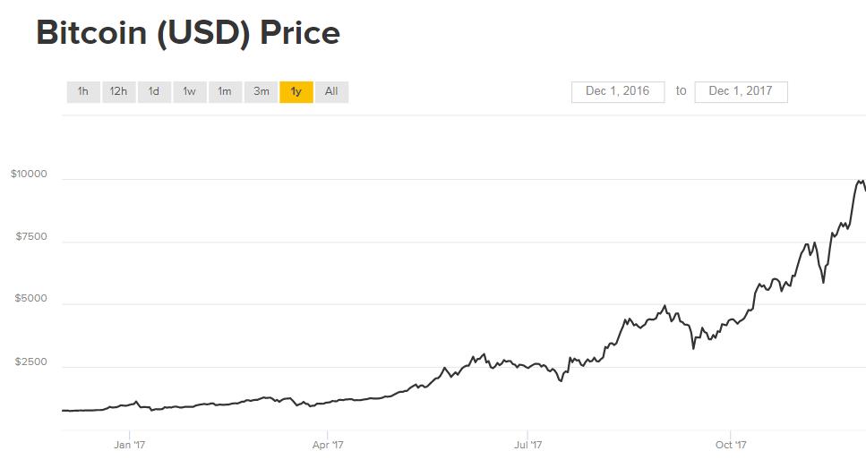 bitcoin korszak kereskedelem