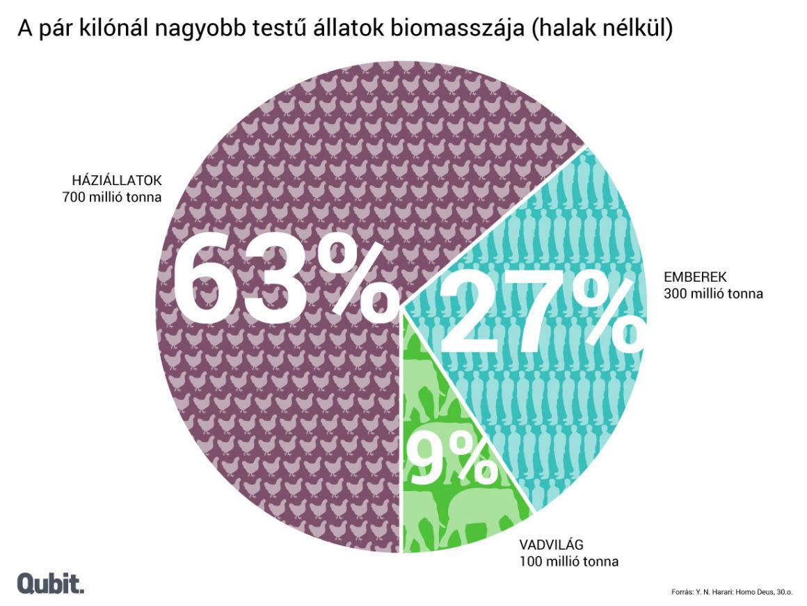 Emlősök biomasszája
