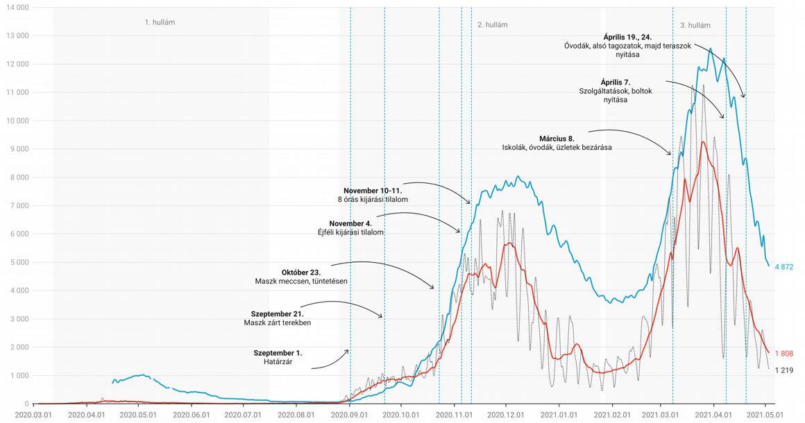 106 halott, 1219 új fertőzött a járványban – 444