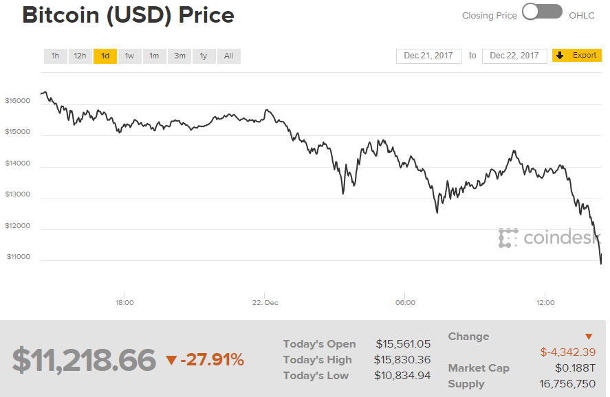 guadagni con bitcoin tasse coin market cap bitcoin gold