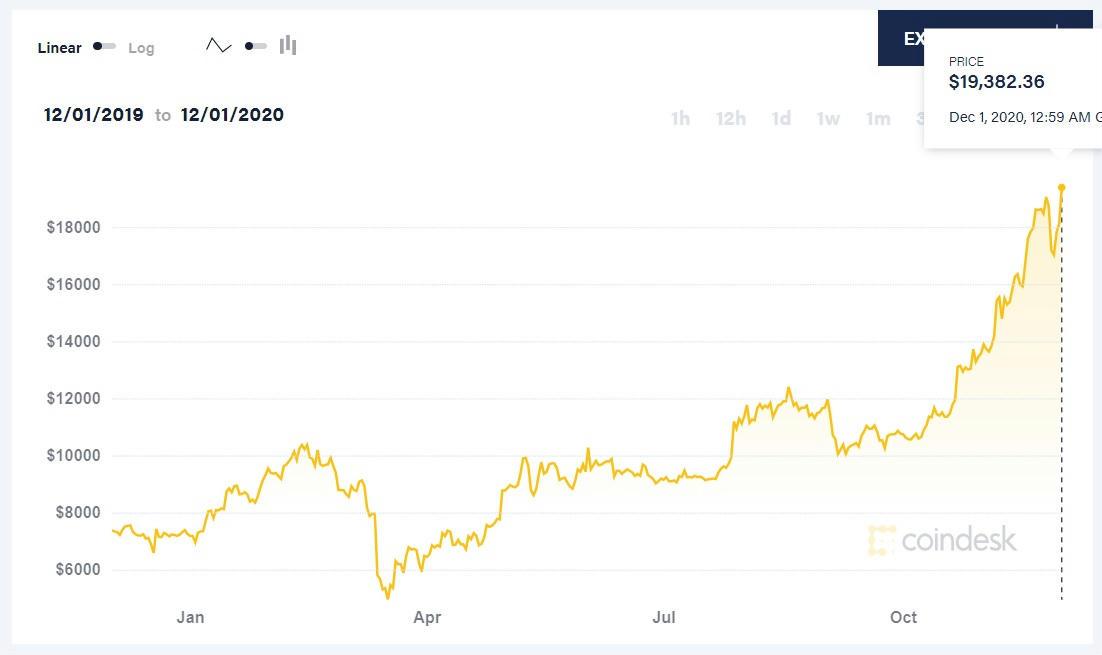 bitcoin megéri az amerikai dollárt)