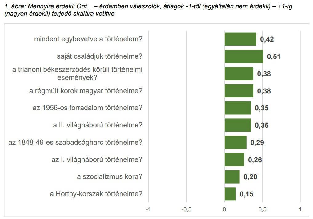 """A magyarok 84 százaléka szerint """"magyar az, akinek fáj Trianon"""""""