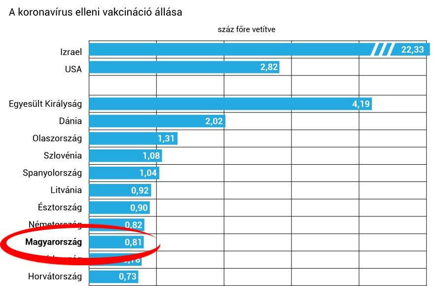 A beoltottak arányát tekintve Izrael vezet, Magyarország az európai középmezőny élén