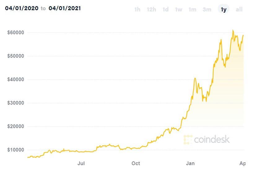 a legnagyobb bitcoin cserél minket mi a bitcoin ára most