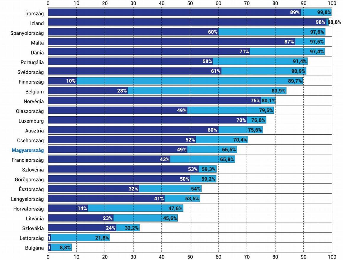 Magyarországon a 80 év felettiek kevesebb mint fele kapta meg mindkét adag oltást, ez magyarázhatja a gyászos halálozási adatokat – Qubit