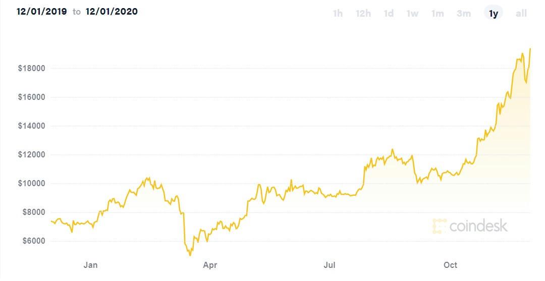 Történelmi rekordot döntött a bitcoin árfolyama - Qubit